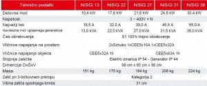 Izvedbe NSG